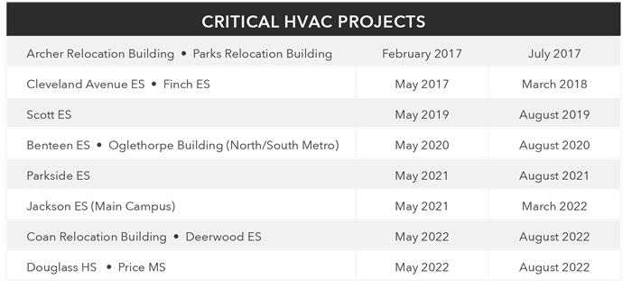 HVAC Projects
