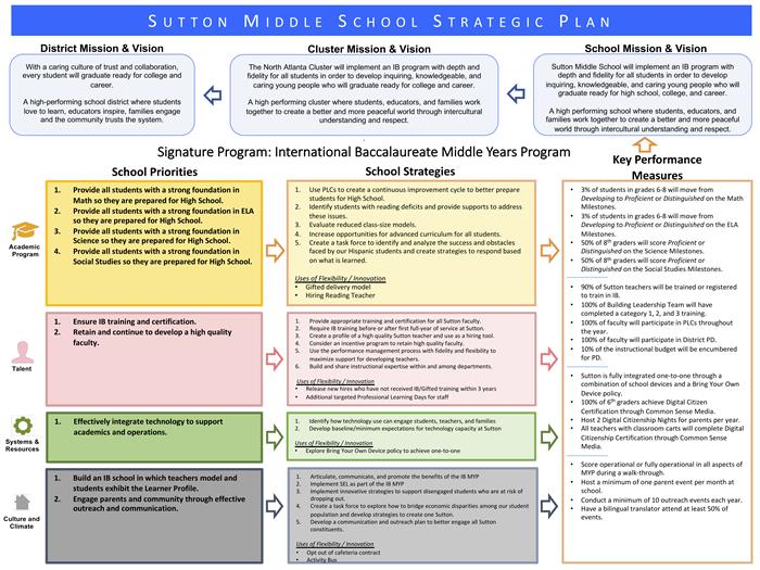 Sutton Middle School's Strategic Plan