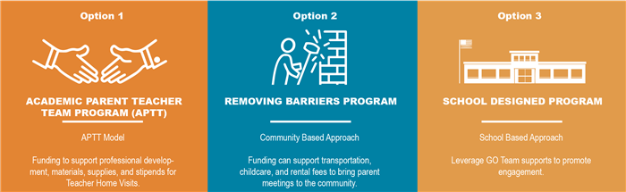 APS School Based Initiative Options
