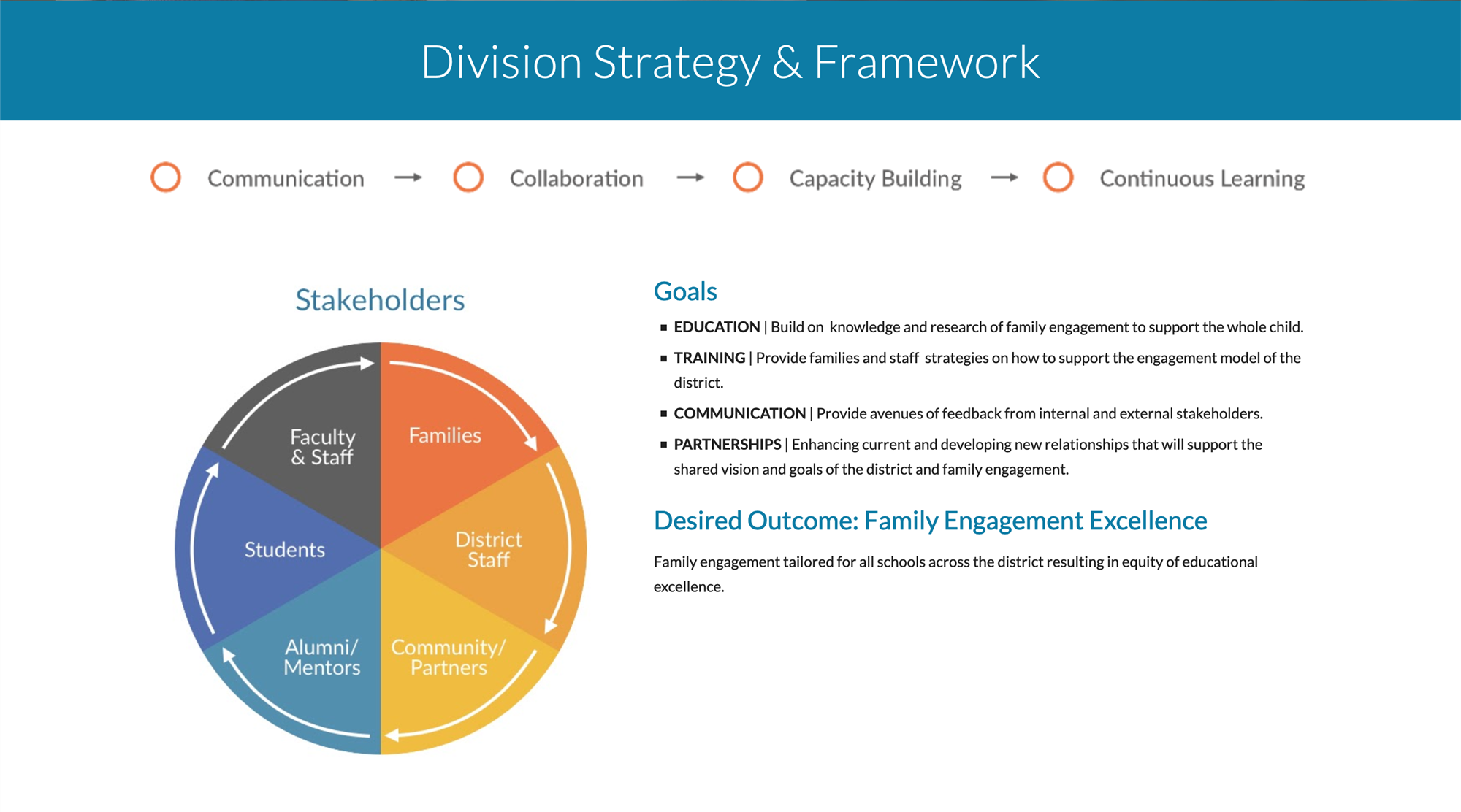 Division Strategy & Framework