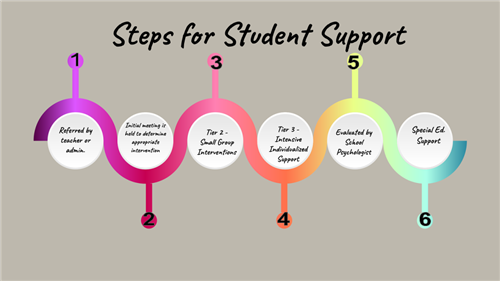 Steps for Student Support