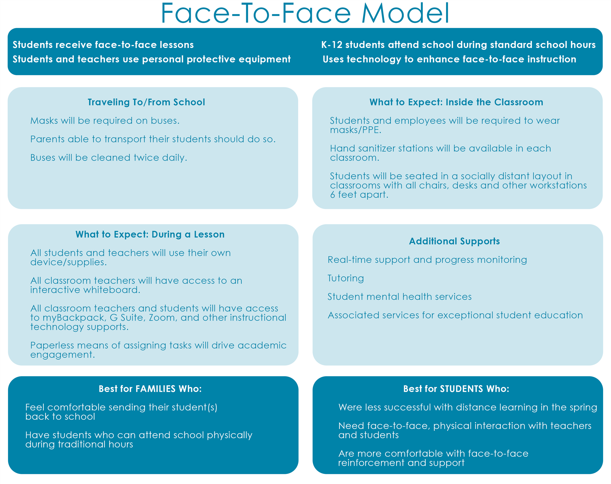 Face to Face Model