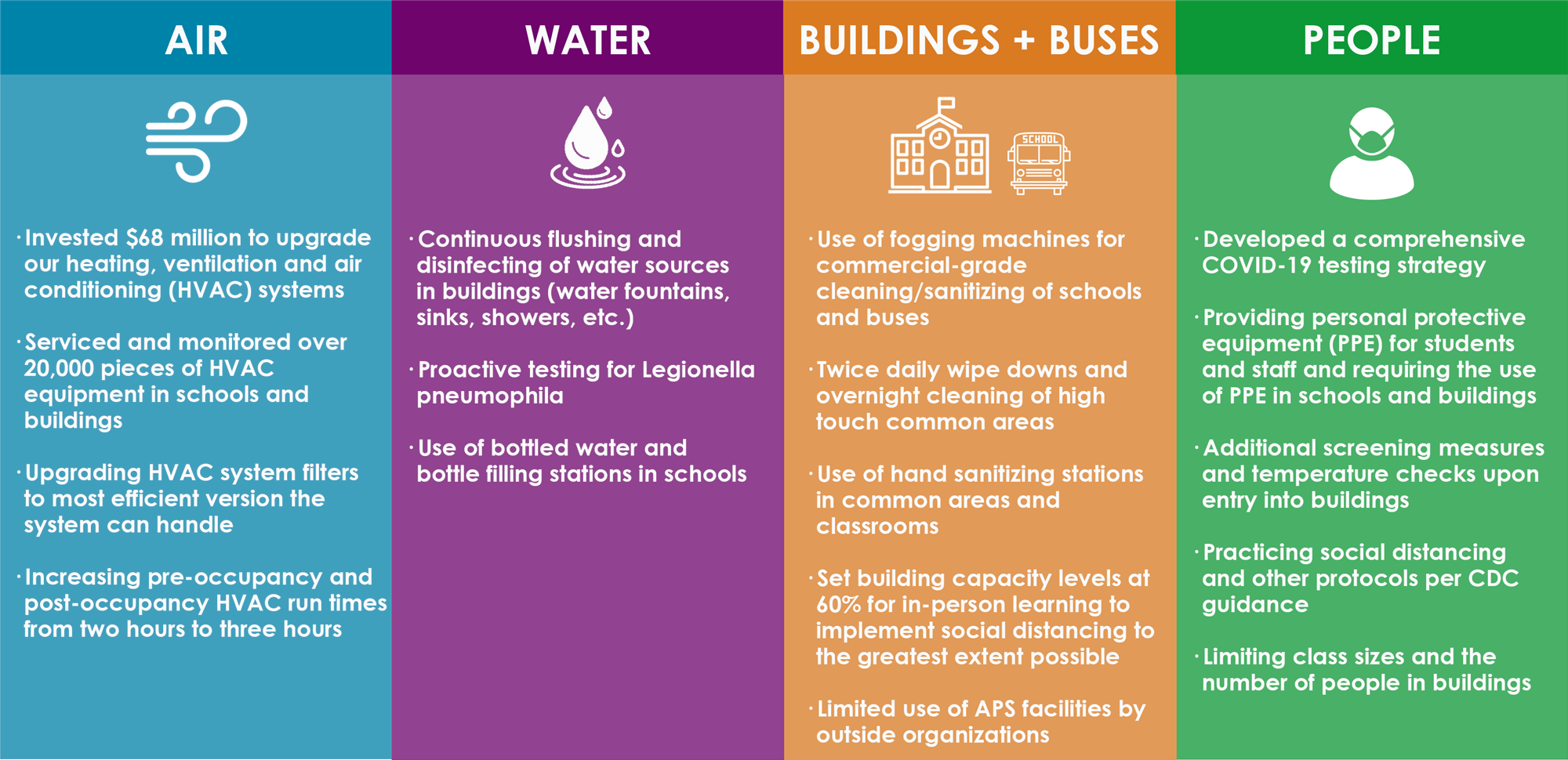 Air, Water, Buildings and People Protective Measures
