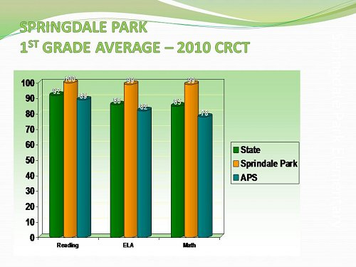 SPARK 2010 CRCT 1st Grade Average