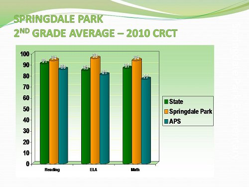 SPARK 2010 CRCT 2nd Grade Average