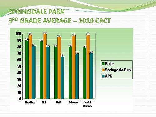 SPARK 2010 CRCT 3rd Grade Average
