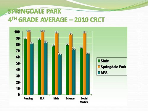 SPARK 2010 CRCT 4th Grade Average