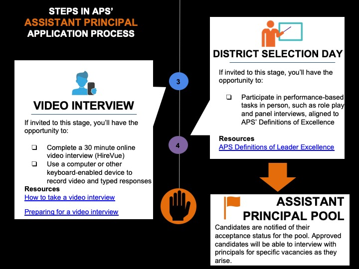 New Applicants / AP Hiring Process Overview