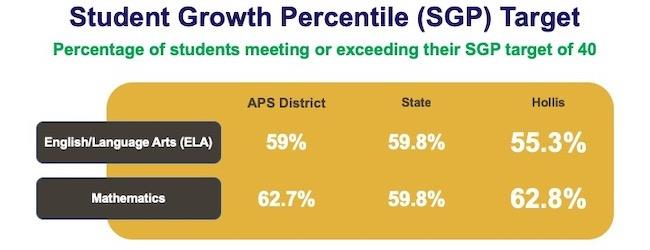 Hollis Innovation Academy Student Growth Percentile 2018