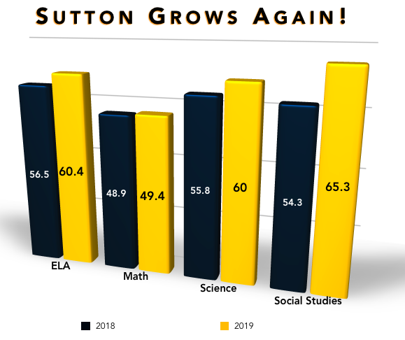 Sutton makes gains on Georgia Milestones, again!