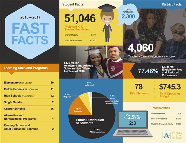 APS Fast Facts