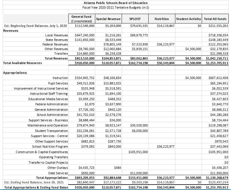 Tentative FY2021 Consolidated Budget