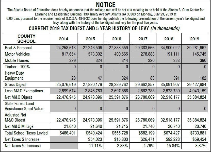 CURRENT 2019 TAX DIGEST AND 5 YEAR HISTORY OF LEVY (in thousands)