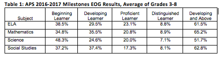 APS Table 1: 2016-17 Milestones EOG Results_Grades 3-8