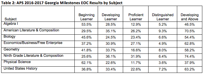 APS Table 2: 2016-17 Georgia Milestones EOC Results by Subject