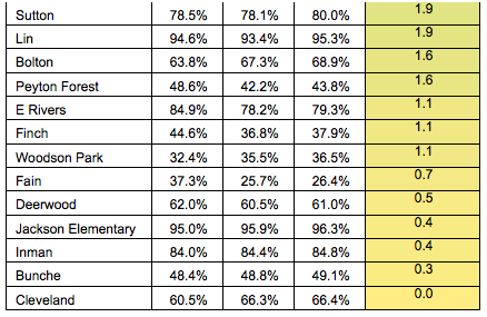 APS Table 3.2-percentage gains of Developing Learner level across all subjects for grades 3-8 EOG