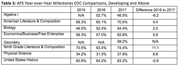 APS Table 5: Year-over-Year Milestones EOC Comparisons_Developing_Above