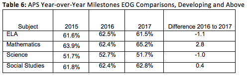 APS Table 6: Year-over-Year Milestones EOG Comparisons_Developing_Above