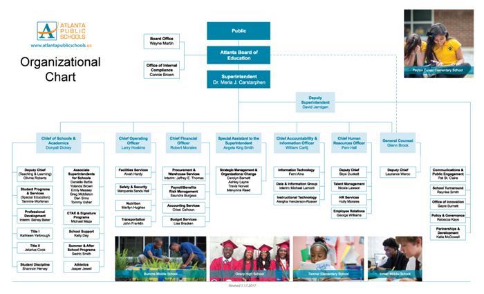 Organizational Chart / Organizational Chart