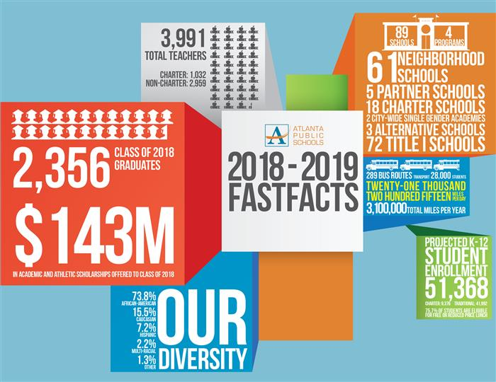 2018-2019 APS Fast Facts