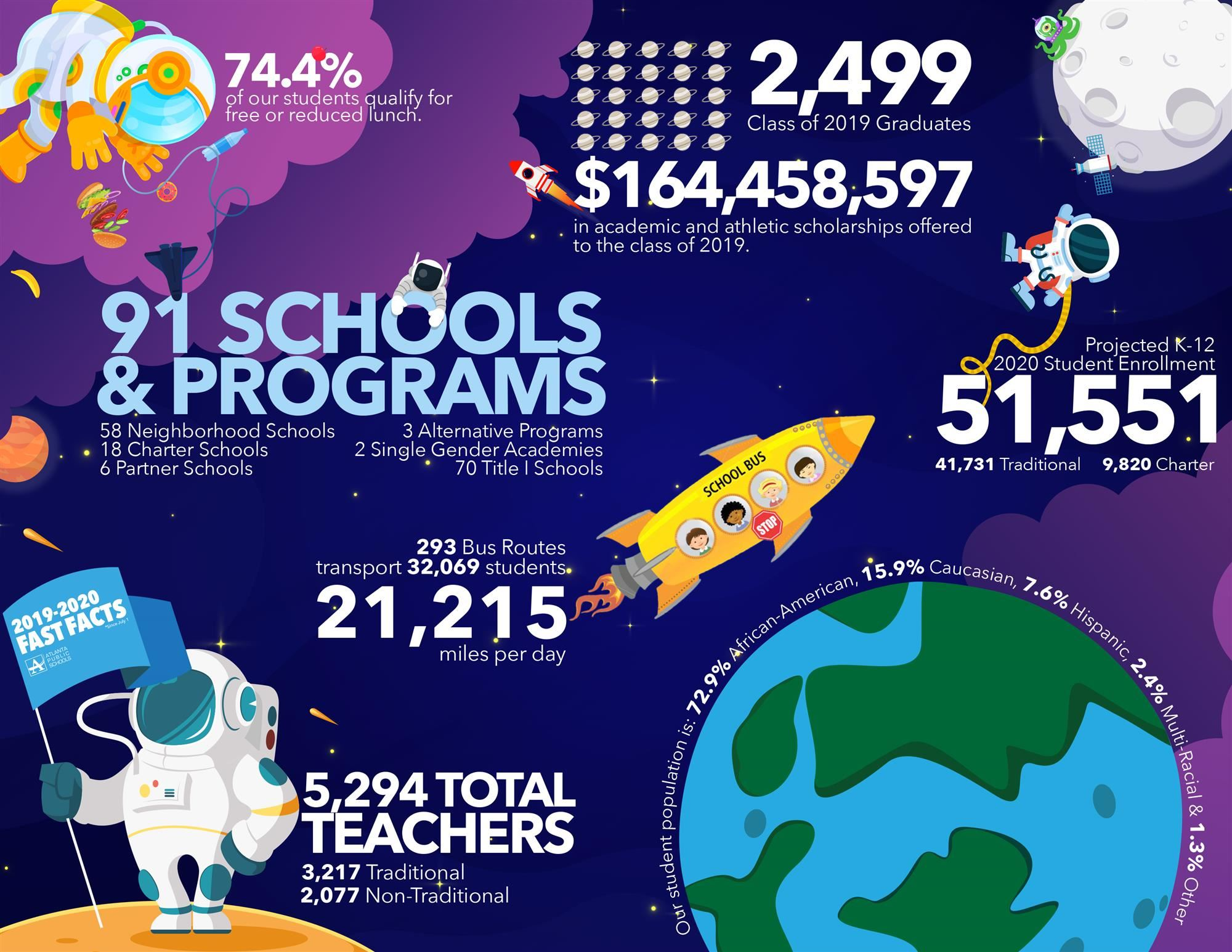 2019-2020 APS Fast Facts