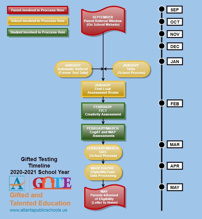 20-21 Gifted Testing Timeline