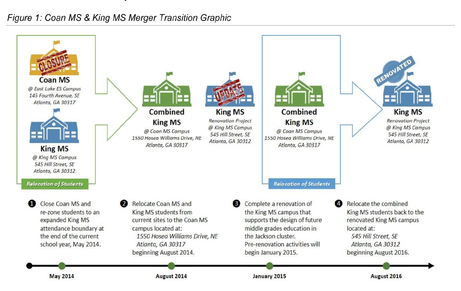 Figure 1: Coan MS & King MS Merger Transition Graphic
