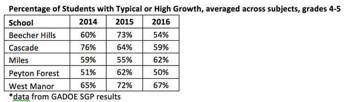 Percentage of Typical Growth Chart